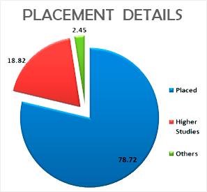 JISCE: Best Private Engineering Colleges in Kolkata, West Bengal